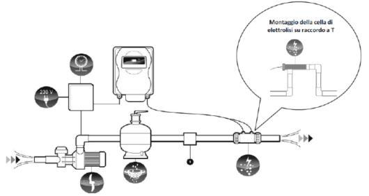 Sistema di disinfezione a elettrolisi per piscine Maxi Clor2, funzionamento