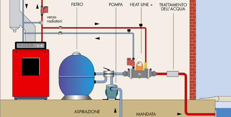 zodiac heat line plus installazione