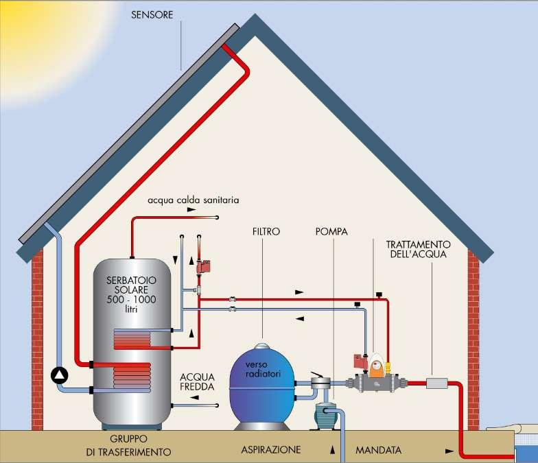 zodiac heat line installazione pannello solare